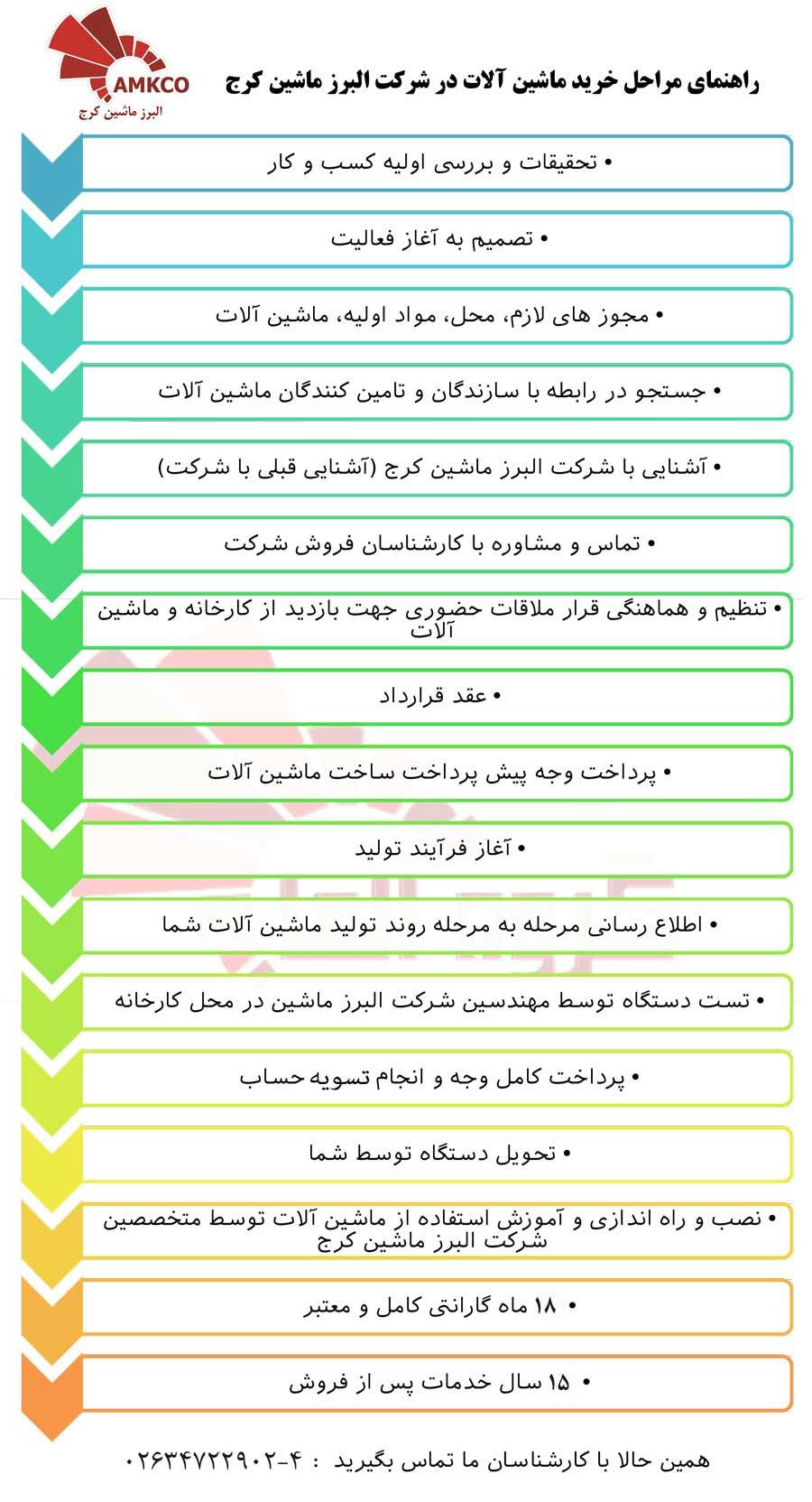 فرایندها